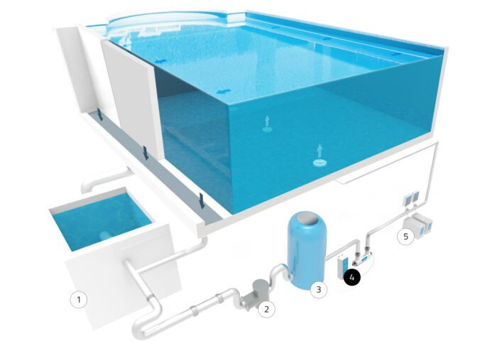 ProfiPure UVM   Čistý bazén